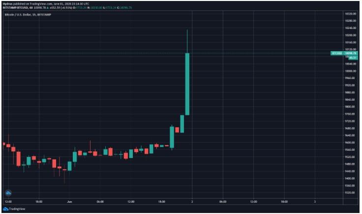 統合後にビットコインが$ 10,000を突破:BitMEXで$ 9000万が清算