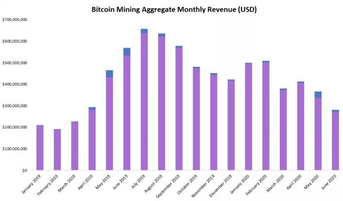 Bitcoin Minersは6月に23%の収益低下