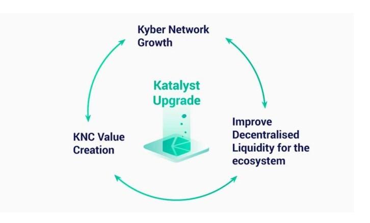 Kyber Networkのカタリスト更新およびガバナンスプラットフォームKyberDAOが7月7日に稼働