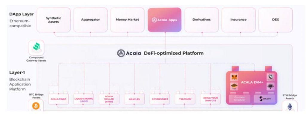 Acala EVM +がまもなくリリースされます。イーサリアムに基づいてDeFiをポルカドットにスケーリングするツール